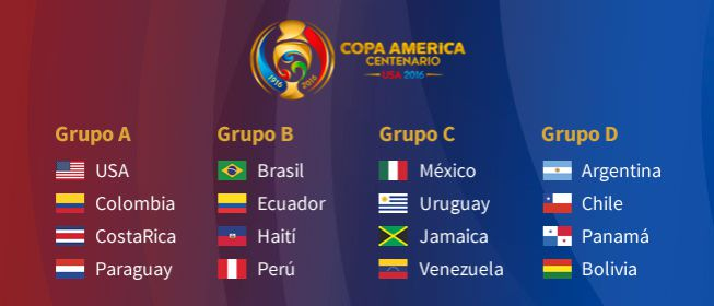 Copa America grupos