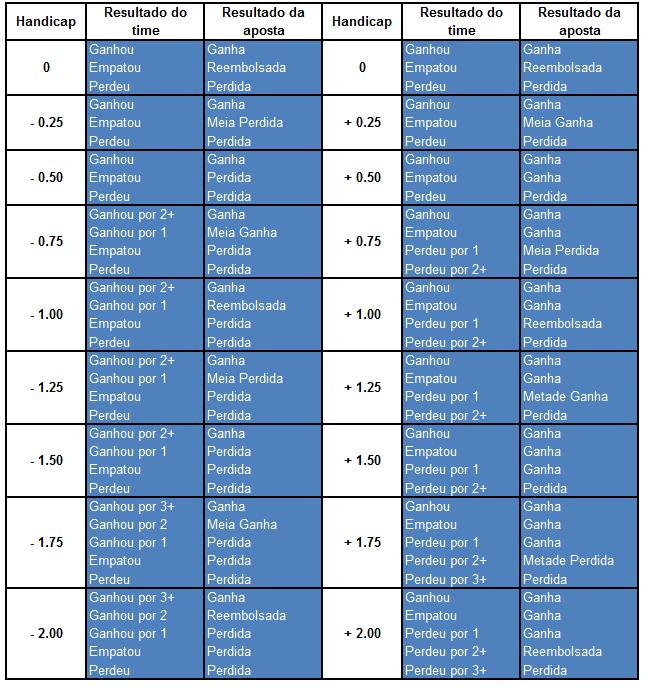 Resultado de imagem para tabela handicap europeu